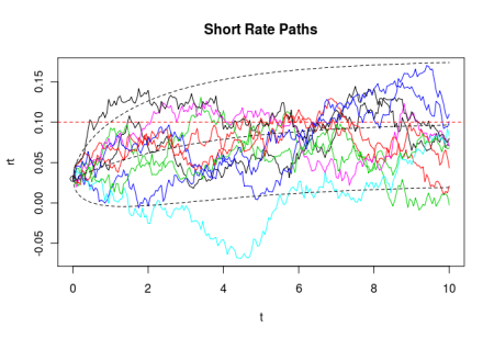 Fun with the Vasicek Interest Rate Model | R-bloggers
