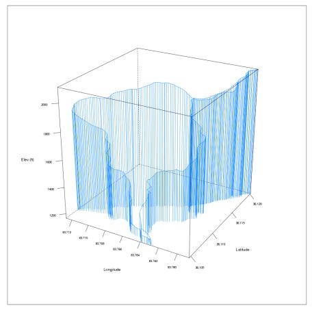 House Mountain Elevation Profile