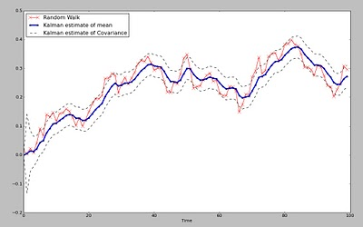 The Kalman Filter For Financial Time Series | R-bloggers