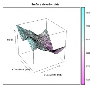 Creating surface plots | R-bloggers