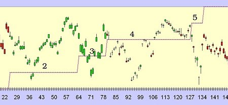 Quantitative Candlestick Pattern Recognition (HMM, Baum Welch, and