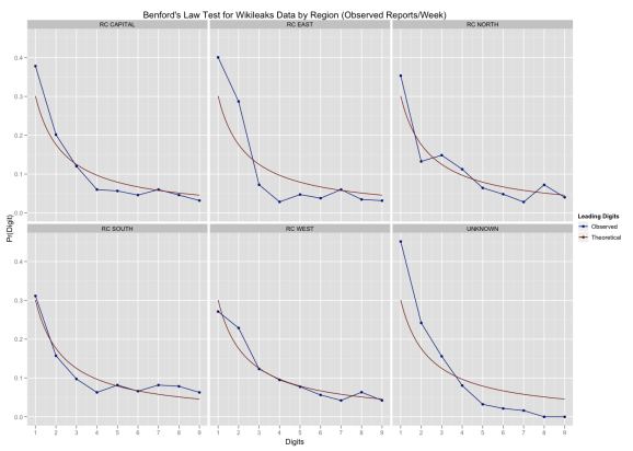 Benford's Law test for WL data by region