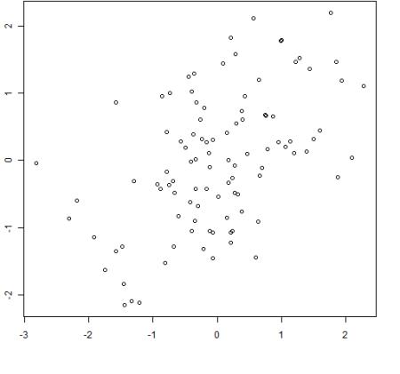100 random normals with sample correlation = 0.5