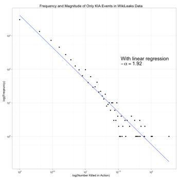 Log-Log Plot of KIA Frequency and Magnitude