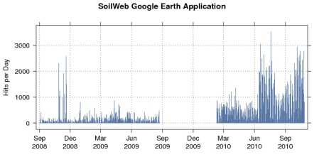 Google Earth Access Trends: Daily Requests