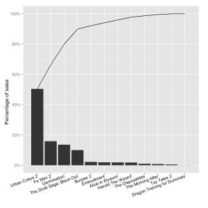 Pareto plot of DVD sales