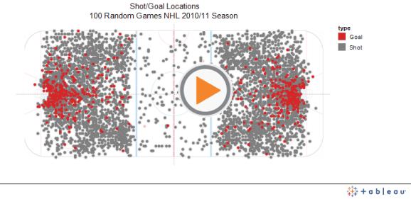 Shot/Goal Locations100 Random Games NHL 2010/11 Season