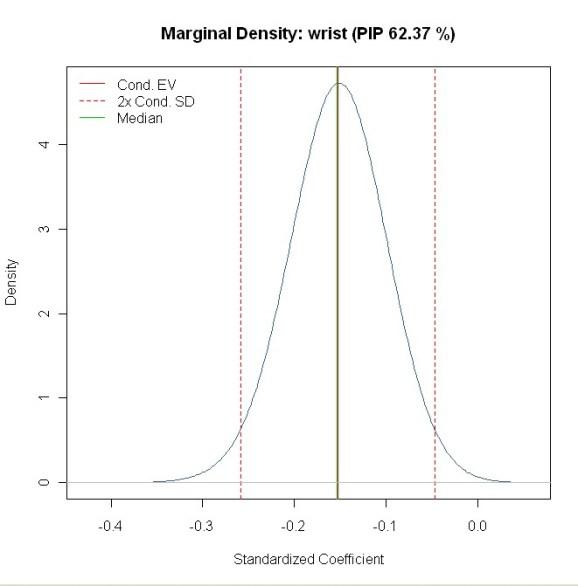 coefficient density for wrist