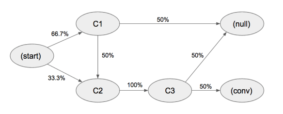 Attribution model with R (part 1: Markov chains concept) | R