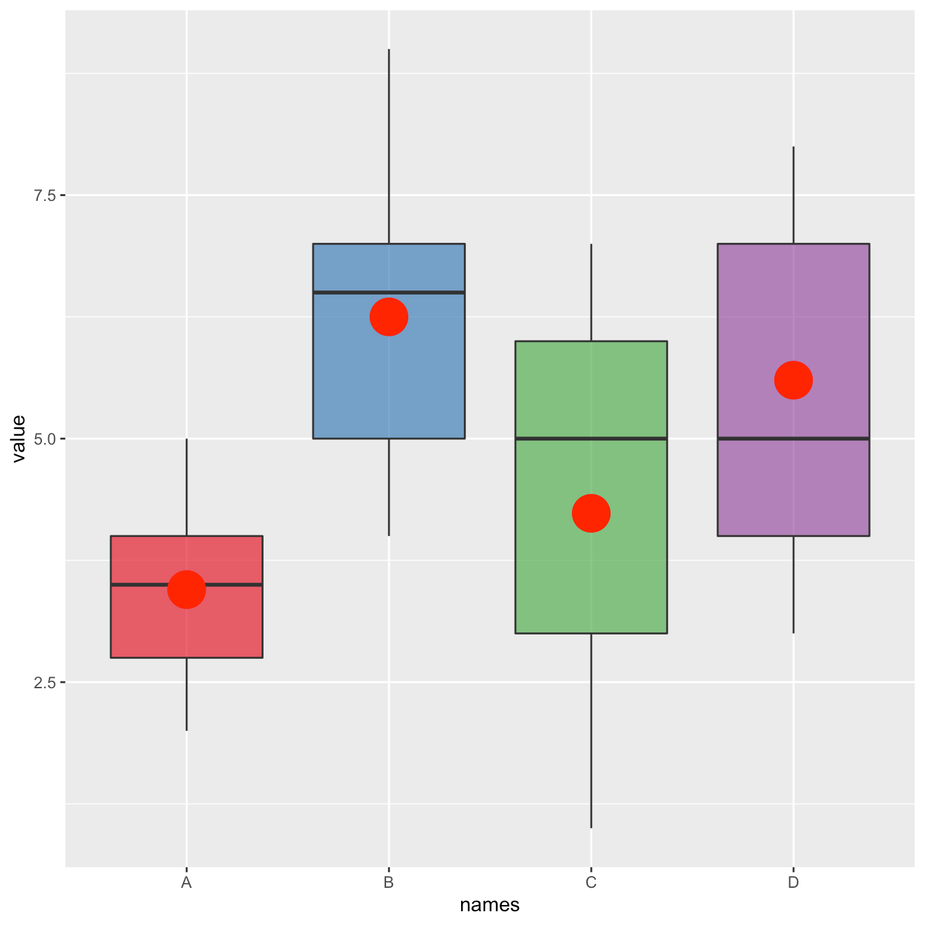 Ggplot2 Boxplot With Mean Value The R Graph Gallery