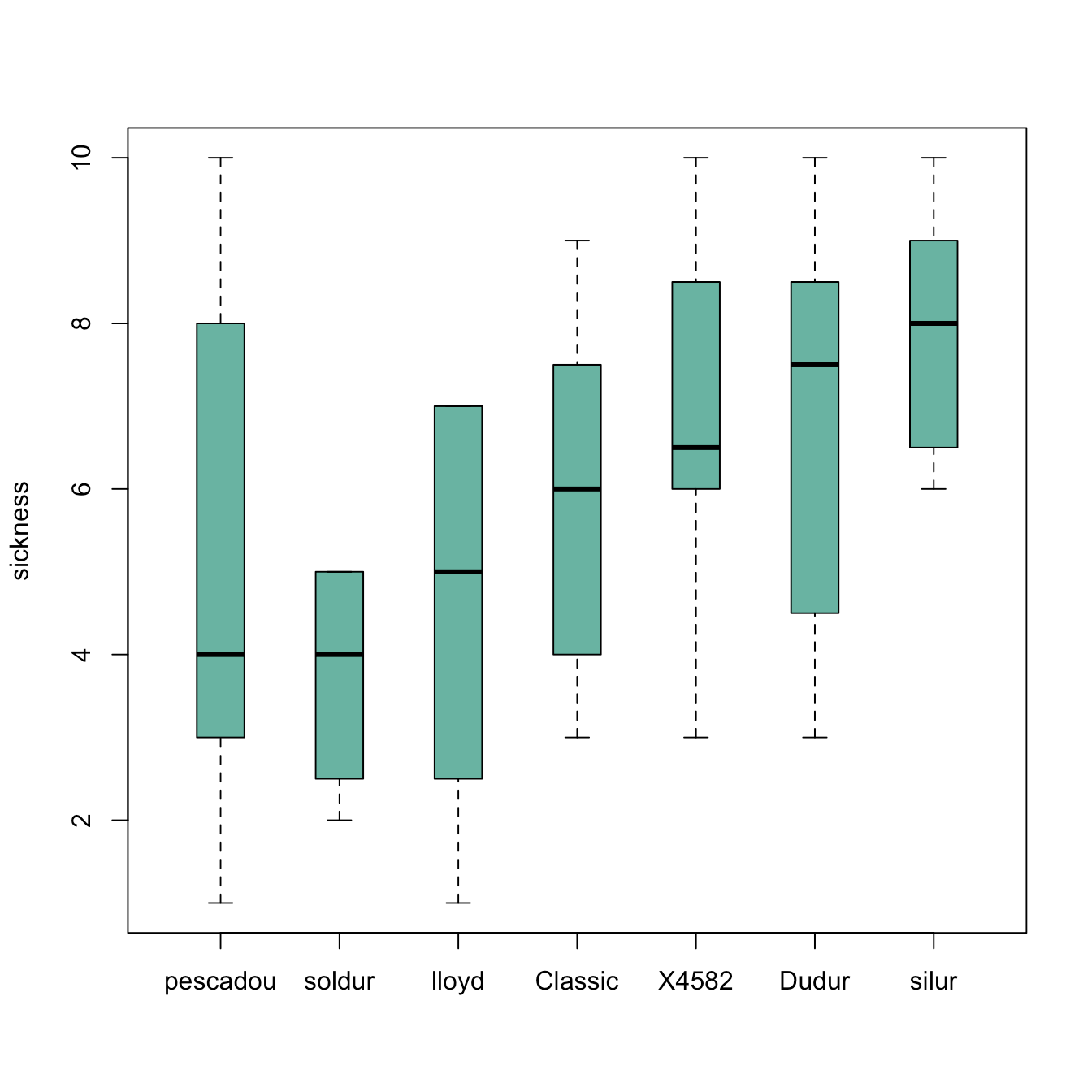 Ordering Boxplots In Base R The R Graph Gallery