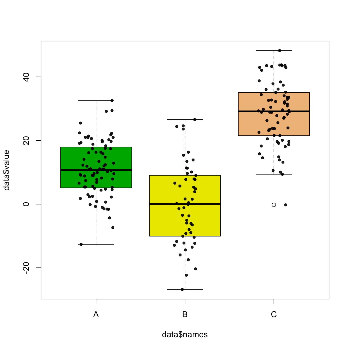 Boxplot With Jitter In Base R The R Graph Gallery