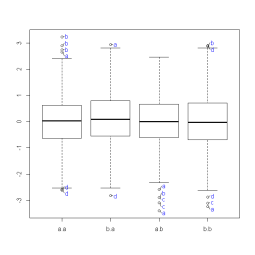 How to label all the outliers in a boxplot