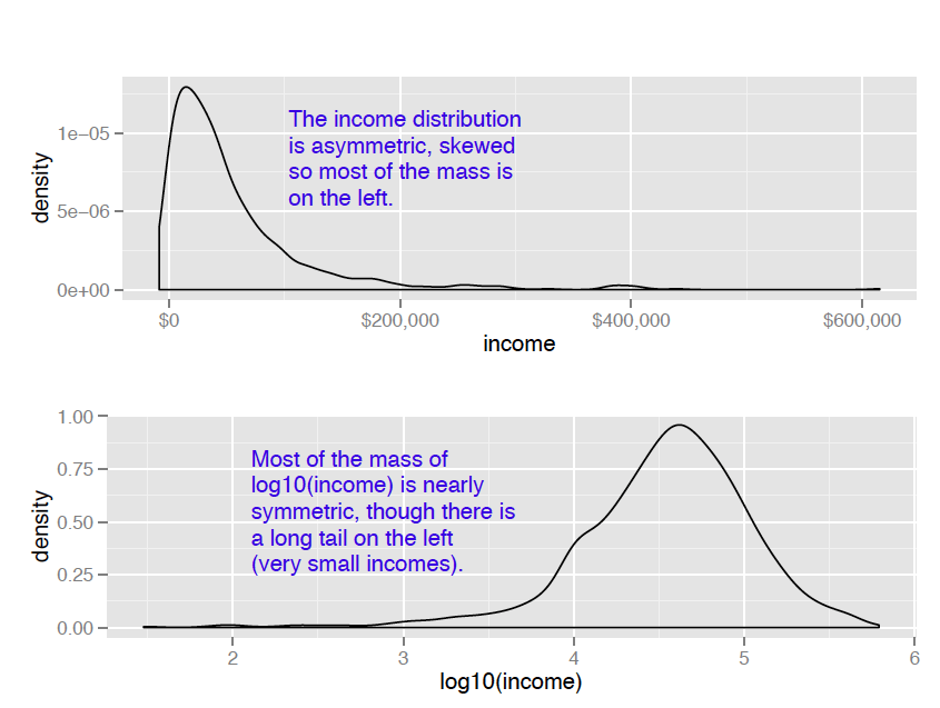 Log Transformations for Skewed and Wide Distributions