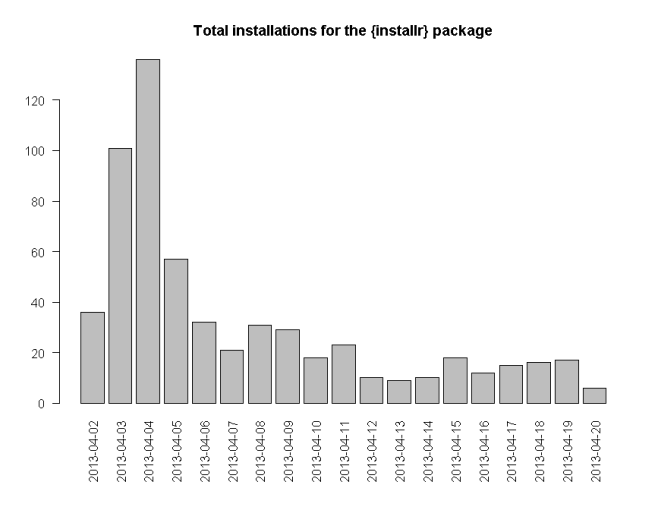 "Answering ""How many people use my R package?"""
