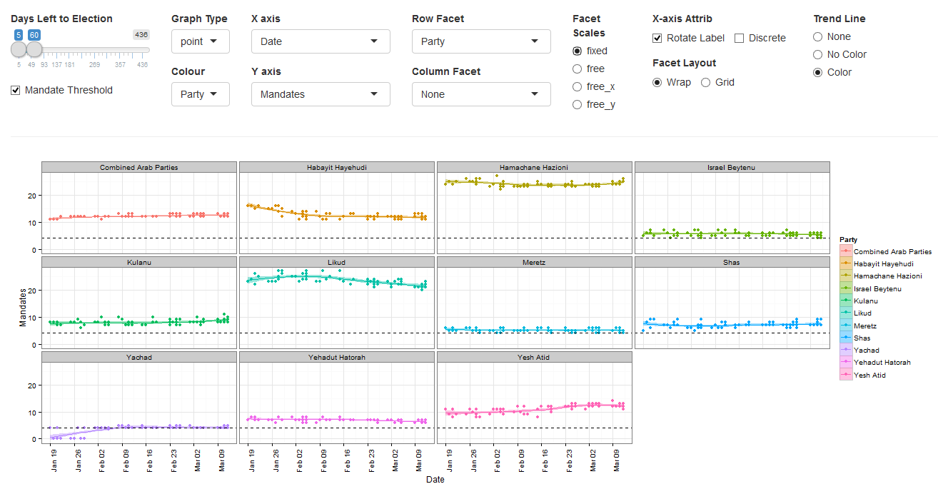 Israel's 2015 election polls' analysis with Shiny + ggplot2 | R