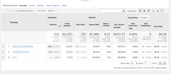 Google Analytics Social Media Campaign Report