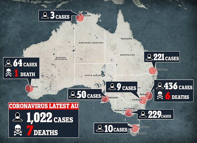 Pandemic: As of Saturday afternoon, there are 1,022 confirmed cases of coronavirus in Australia and seven deaths