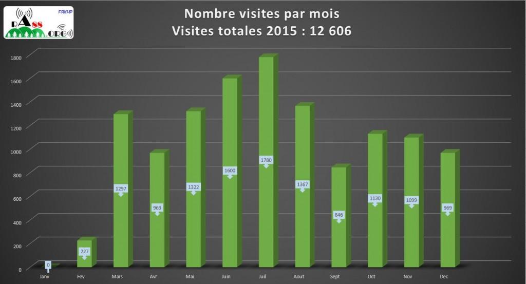 Visites mensuelles 2015