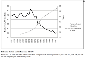 Infant Mortality & Child Expectancy Rates 1930-1960 (via NIH) click for source
