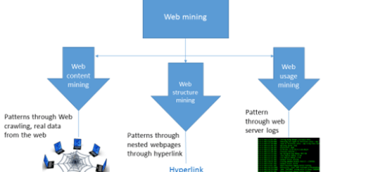 Data-Mining-on-Web