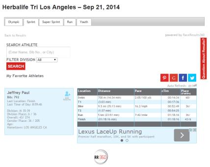 LA Tri race results
