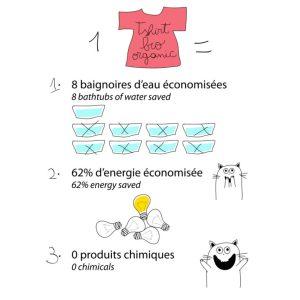 Ecologique - 0 produits chimique