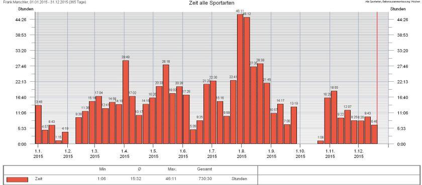 Zeit alle Sportarten 2015