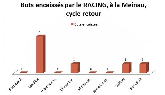 buts encaisses racing retour