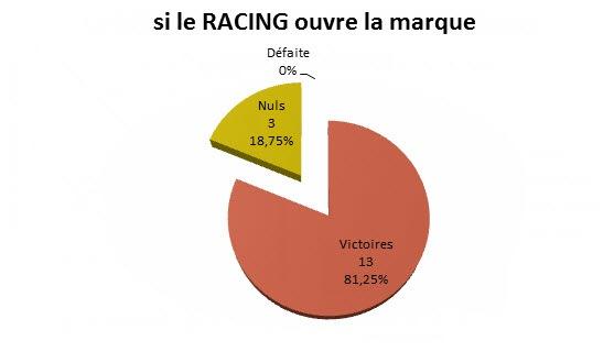 racing ouvre la marque