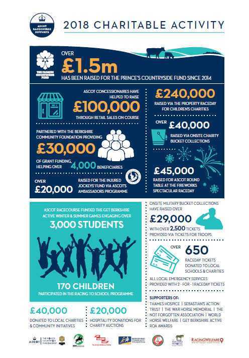 Ascot Racecourse Supports 2018 infographic summarising their community and CSR work.