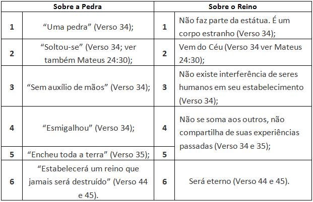 tabela pedra reino