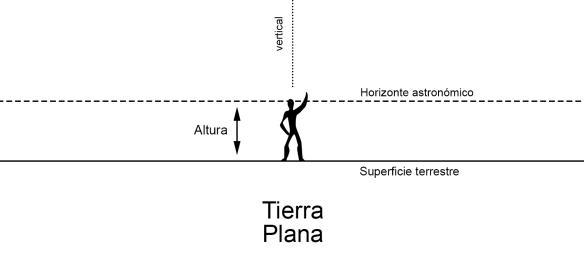 Horizonte tierra plana
