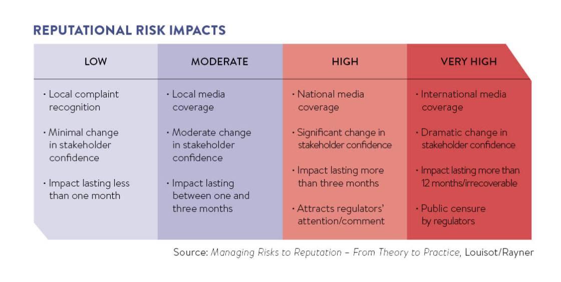 Reputational risk impacts