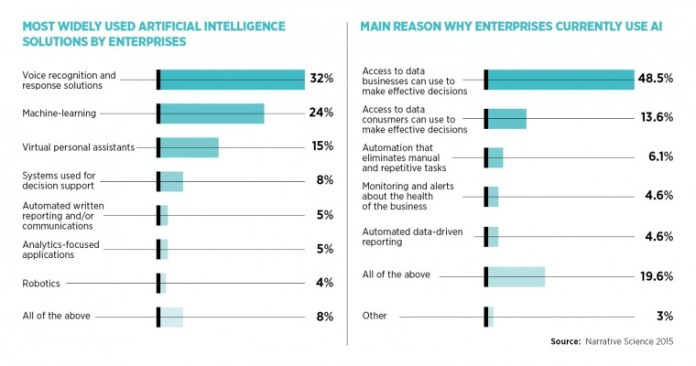 most widely used artificial intelligence solutions