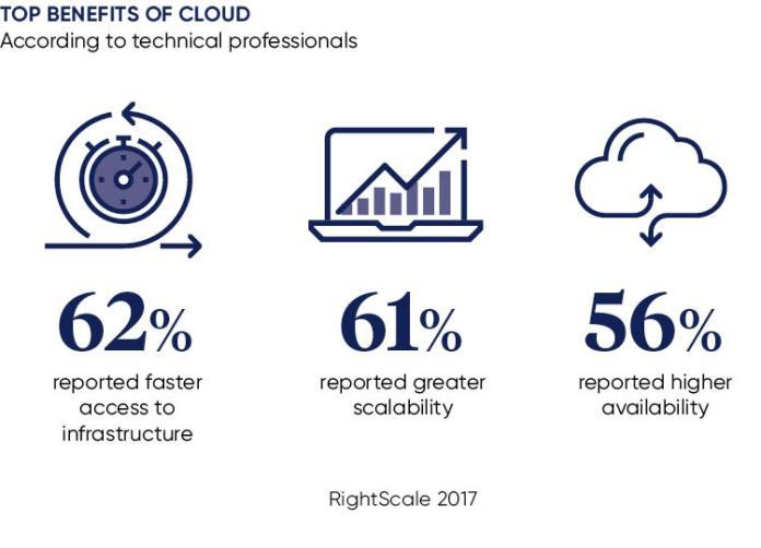 Statistics of the top benefits of cloud