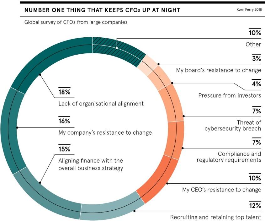 Burnout CFO