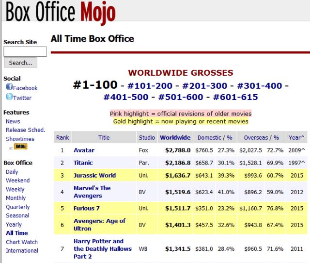 Top 250 Movies Ranked By People In Imdb Website