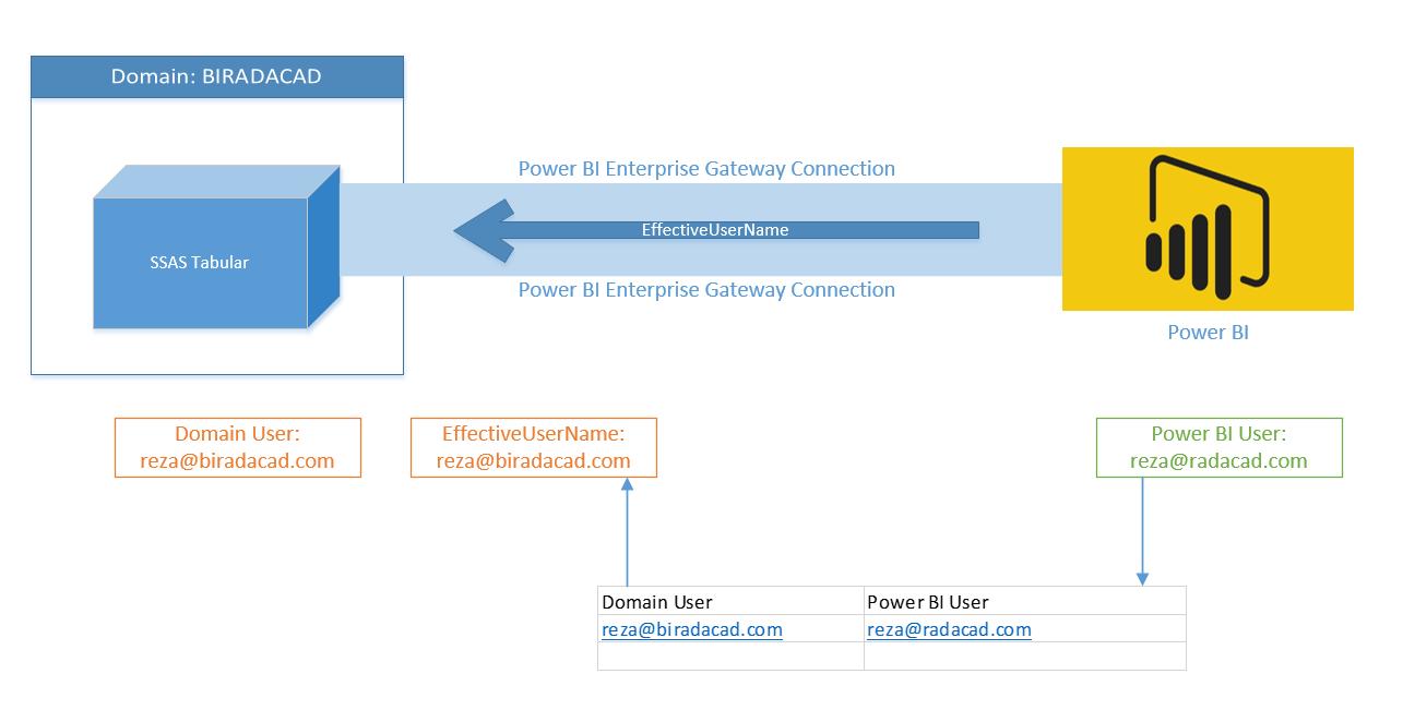 Enterprise Security Training