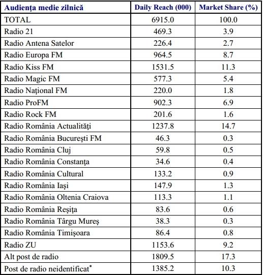 audiente posturi de radio primavara 2014 URBAN