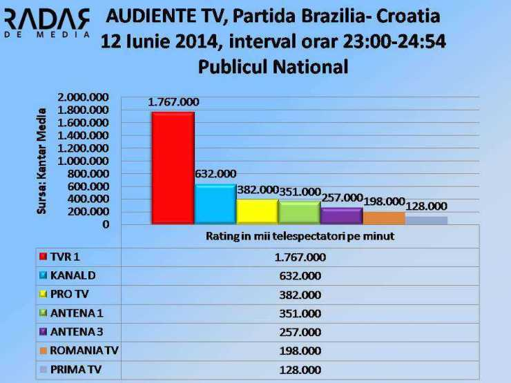 AUDIENTE TV - 12 Iunie 2014, publicul NATIONAL rtg000 (cifre TVR1)