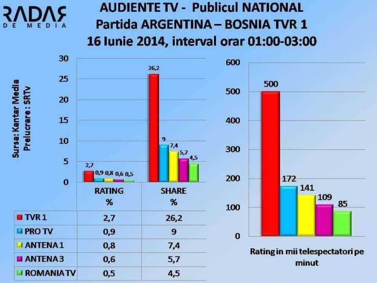 AUDIENTE TV 16 iunie 2014 Meci ARGENTINA BOSNIA NATIONAL