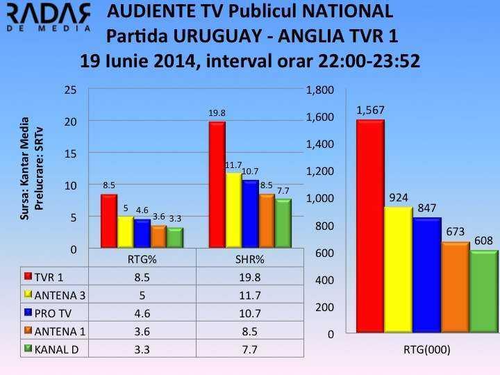AUDIENTE TV 19 iunie 2014 pardita URUGUAY - ANGLIA NATIONAL