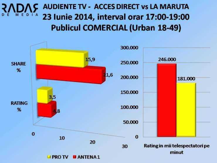 AUDIENTE TV 23 iunie 2014 la maruta vs acces direct COMERCIAL