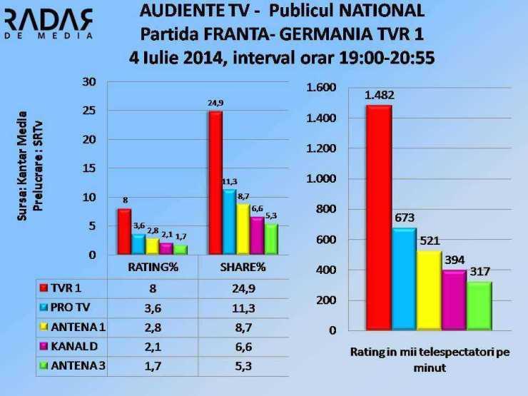AUDIENTE TV 4 iulie 2014 TVR 1 FRANTA - GERMANIA NATIOAL