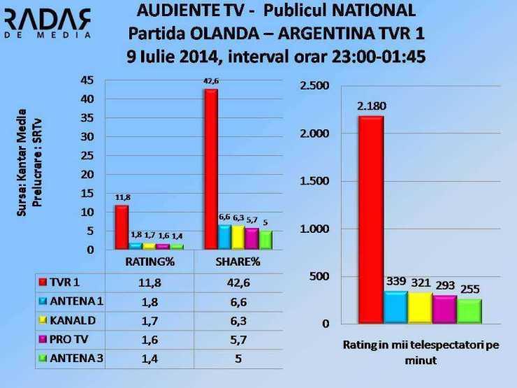AUDIENTE TV 9 iulie 2014 TVR 1 OLANDA - ARGENTINA NATIONAL