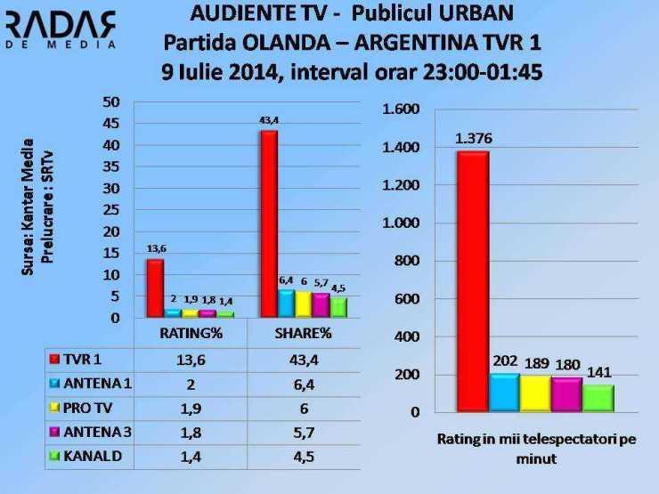 AUDIENTE TV 9 iulie 2014 TVR 1 OLANDA - ARGENTINA URBAN