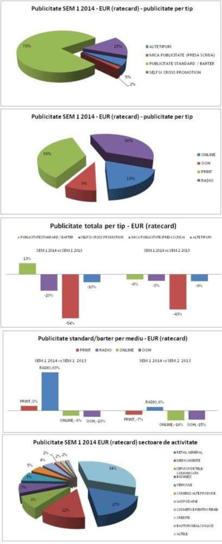 studiu BRAT publicitate