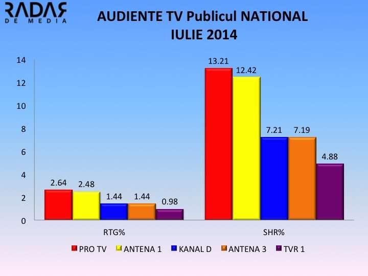 AUDIENTE GENERALE IULIE 2014 NATIONAL AUDIENTE GENERALE IULIE 2014. Antena 1, crestere semnificativa, TVR 1 si RTV se mentin pe pozitii fruntase! Cine ramane lider? Cum arata clasamentul?