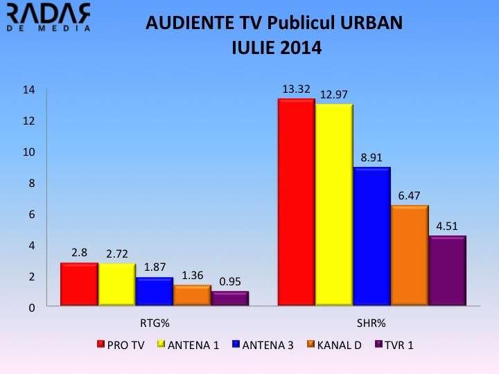AUDIENTE GENERALE IULIE 2014 URBAN AUDIENTE GENERALE IULIE 2014. Antena 1, crestere semnificativa, TVR 1 si RTV se mentin pe pozitii fruntase! Cine ramane lider? Cum arata clasamentul?